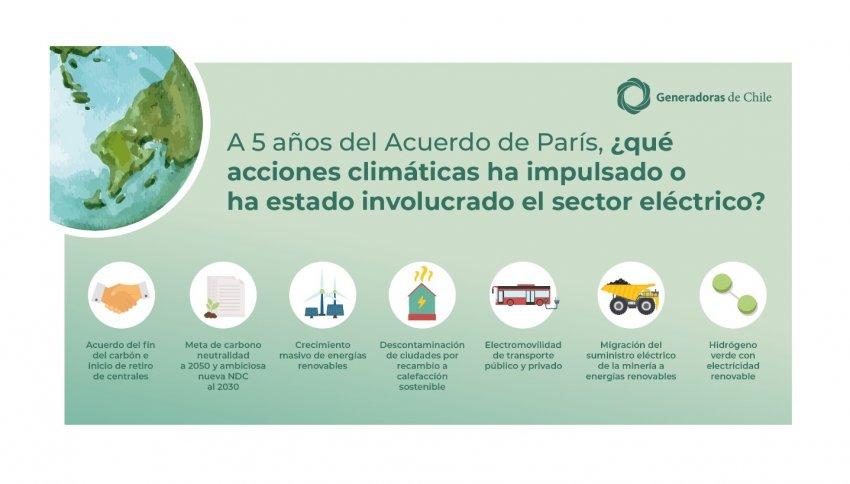 A 5 años del acuerdo de París, ¿qué acciones climáticas ha impulsado o ha estado involucrado el sector eléctrico?