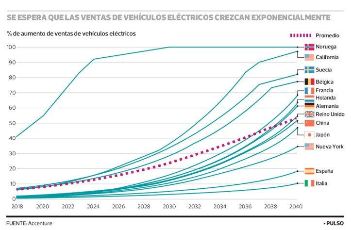 Ahorro y medioambiente: las razones clave para comprar vehículos eléctricos